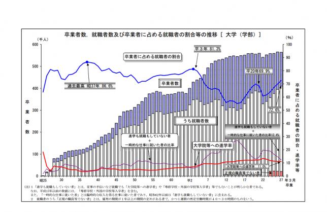 就職者数の推移